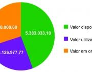 Responsabilidade: Legislativo devolverá mais de R$ 500 mil aos cofres do município
